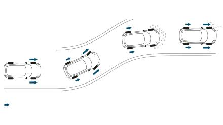 DYNAMIC TRACTION & STABILITY CONTROL.
